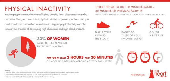 Extra weight can lead to ↑ cholesterol, ↑ blood pressure, & diabetes. Physical activity can help via @TheHeartTruth http://t.co/V554bQ608b