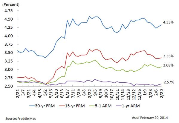 Interest rates increase again, up to 4.33% for 30-year fixed, @FreddieMac says: http://t.co/ktt1EWkFSW #mortgages http://t.co/uQtMf1b3yi
