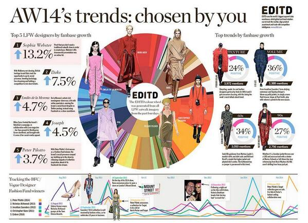 Our round-up of @LondonFashionWk for @TheLFWDaily. The top AW14 trends, chosen by you. http://t.co/lbEjlnSI9c http://t.co/GTiNcHkQgm