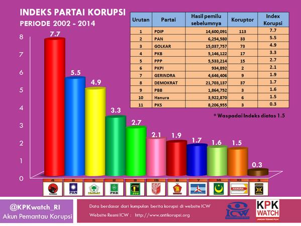 Grafik Indek Korupsi Partai
