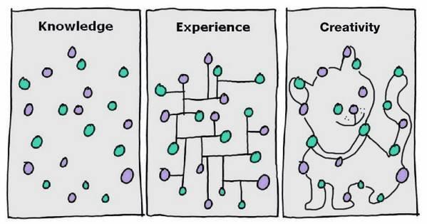 知識と経験と創造性の違いについて http://t.co/RXUPw5M7U5