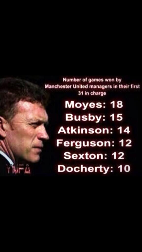 Well said > RT @ugomonye: Not a Man Utd fan but feel for Moyes Have a look at this for perspective... http://t.co/j69giyQNhJ