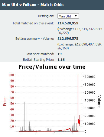 Before Darren Bent's late equaliser, there was £3,925,887 matched on Man United between 1.01 and 1.1! http://t.co/vab9jZLsgr
