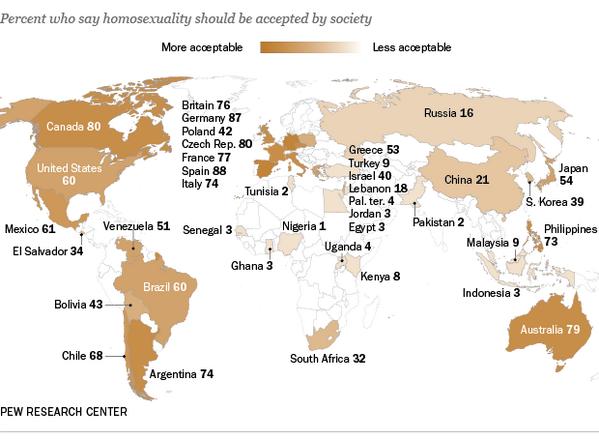 "Should society accept homosexuality? 88% yes - Spain 80% Canada 60% US 16% Russia 9% Turkey 4% #Uganda 1% Nigeria http://t.co/QYLfKU81V9"""
