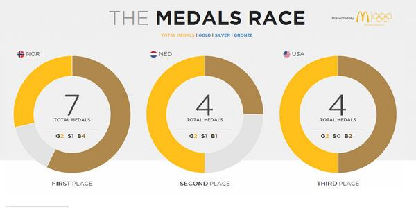 """Canada also has 4 medals :) """"@NBCOlympics: Here are your medal standings after day two of #Sochi2014: http://t.co/FxmbPTmJml"""""""