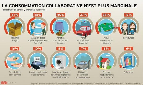 [Infographie] La consommation collaborative n'est plus marginale ! http://t.co/BbRPyywexD via @COVIVO http://t.co/K0FGF8jbK1