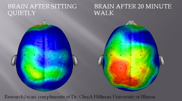"""What happens to our brains when we exercise and how it makes us happier"" http://t.co/BFmXiUS5Rm http://t.co/b5MDSJh2z6"