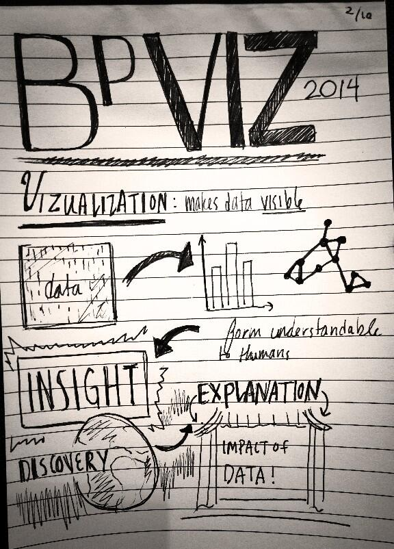 Visualization gives insight - discovery and explanation @BPViz #visualization http://t.co/nPFJqSi8gc
