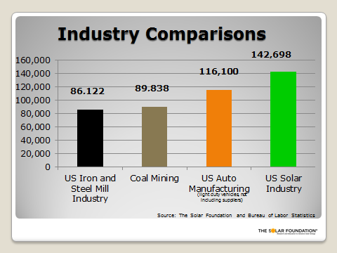 More jobs than coal, cars, and steel. RT @votesolar: Solar jobs, compared to other industries http://t.co/hK7HZ60whp