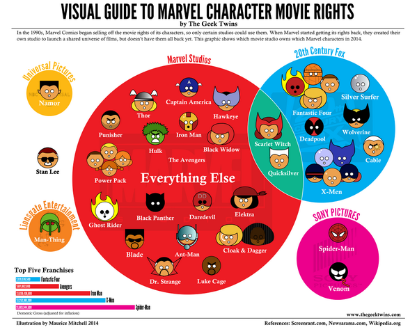 The visual guide to Marvel Comics characters and who has their movie rights. A helpful primer! #Infographic http://t.co/uLSXuHTHMt