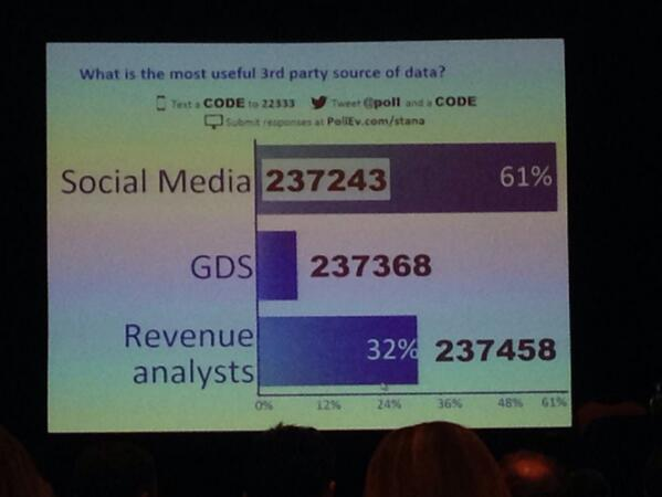Interesting poll @EyeforTravel #eftanalytics - social media is the #1 most useful 3rd party data source http://t.co/q5FtpmdeQl