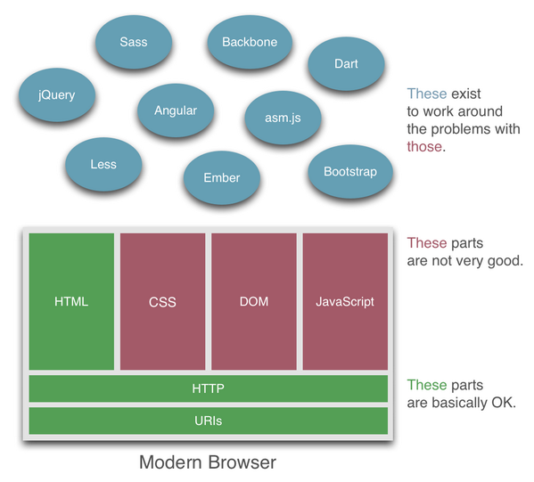 How I'm thinking about browsers these days. http://t.co/DiqYFKSal6