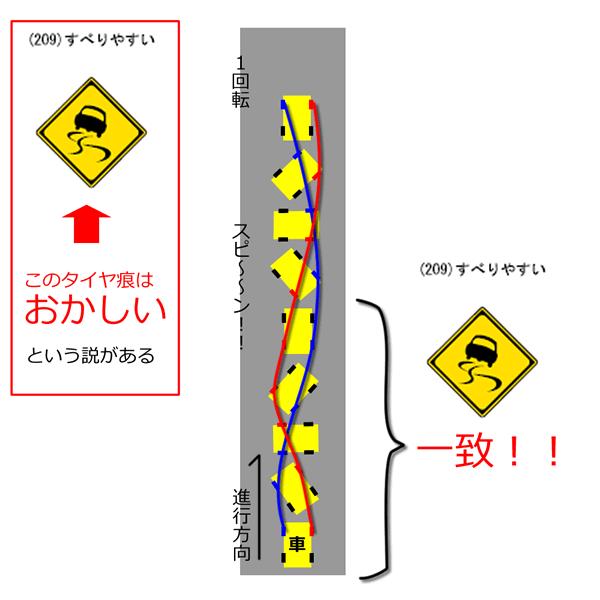 「すべりやすい」の警戒標識について、やっと謎が解けました。もう有名な事だったらゴメンナサイ。  あの標識の一見不可解なタイヤ痕は、直線道路で車が左スピンを始め、半回転するまでの前輪2つの軌跡と一致します。 http://t.co/oFdtH9G45X