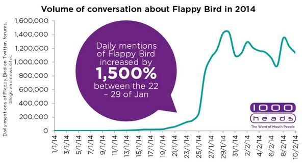 """""""Daily mentions of Flappy Bird increased   1,500% between 22 - 29 Jan"""" @MichaelDAnton charts the rise of #flappybird http://t.co/sHiNUVObtJ"""