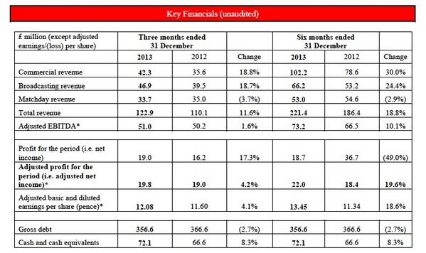 Manchester United cash balance up 8.3% to £72.1m after the final quarter of 2013 [Financial Table]