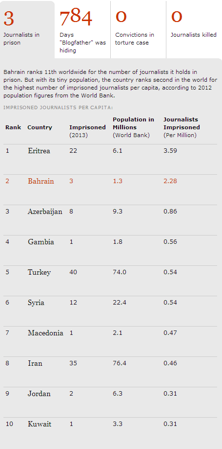 #Bahrain ranks 2nd for most journalists imprisoned per capita, according to #AttacksOnPress  http://t.co/ltPzKgCe7x http://t.co/u56JY58ZTl