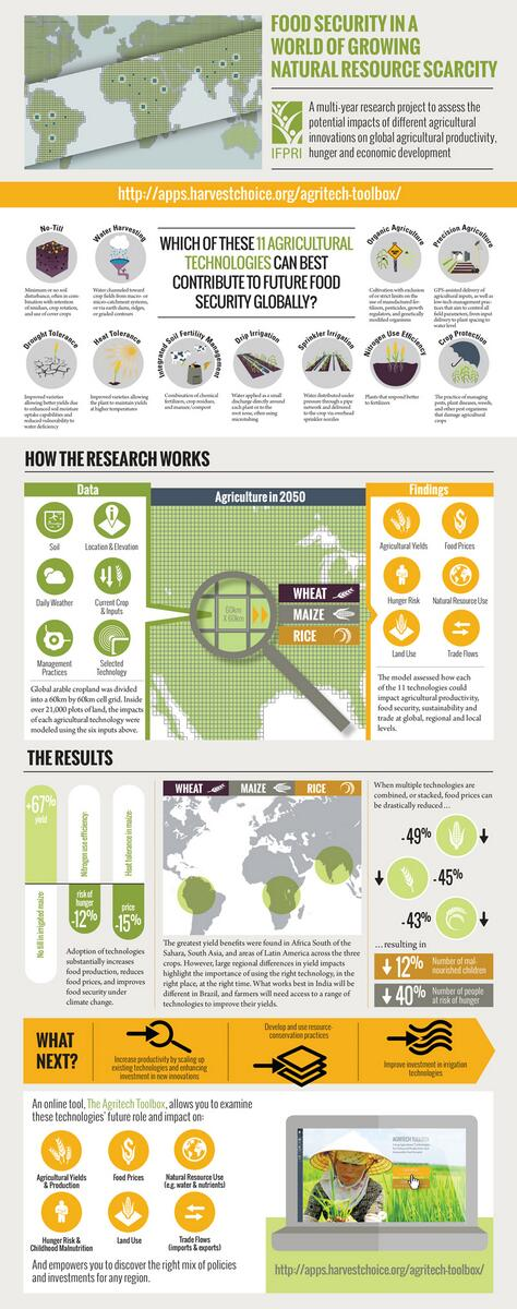 INFOGRAPHIC: Which #ag technologies can best contribute to future global food security? #AgTechSummit http://t.co/oUPGkNauAG