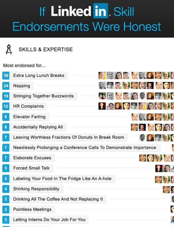 LinkedIn aanbevelingen die echt hout snijden :) http://t.co/foJN0XPQgC