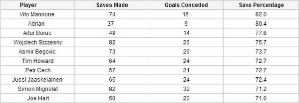 Stats suggest Sunderlands Mannone & West Hams Adrian are the best keepers in the Premier League [Graphic]