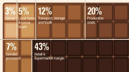 Before you buy that Valentine's chocolate, unwrap the real costs to workers: http://t.co/kj8SRp9GXk http://t.co/3z630lQu9H