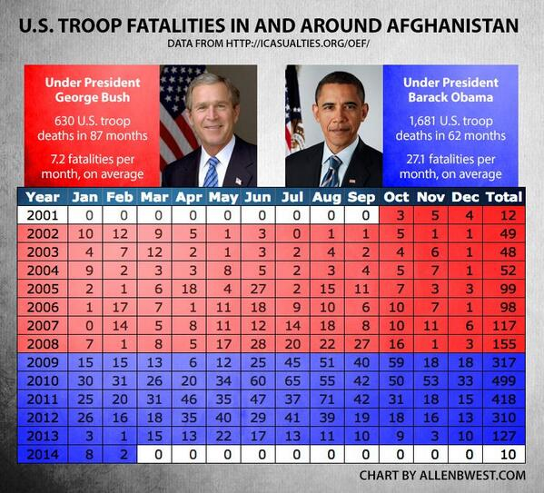 US Troop fatalities in Afghanistan under Obama Vs. Bush