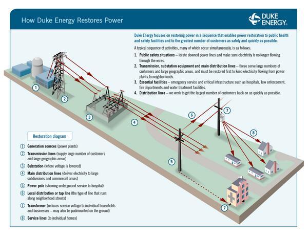 How Duke Energy restores power: http://t.co/VgTb91f39T