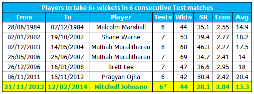 6 - @MitchJohnson398 is one of just seven players to take 6+ wickets in six consecutive Test matches. Ripper. http://t.co/f3giFDhFSV
