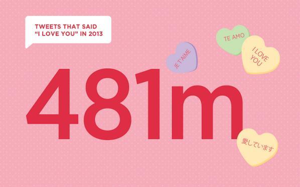 481 miljoen keer -ik hou van je- getweet in 116 talen!'