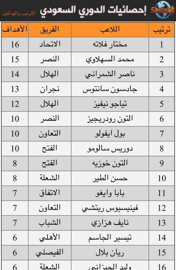أخبار الكرة العالمية Twitterissa ترتيب هدافي الدوري السعودي