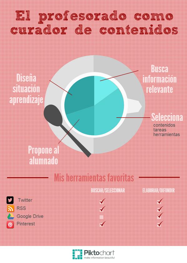 Mi primera infografía #eduPLEmooc http://t.co/zDiOw8vnhy