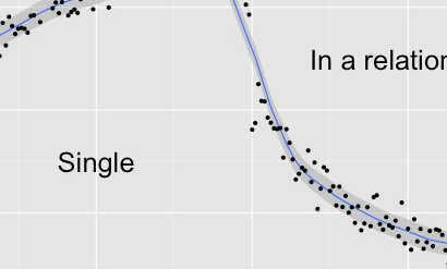#Facebook can predict relationship status based on timeline posts https://t.co/K9Vi6iZHKv http://t.co/aimlb8wjIw