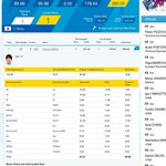 Image for the Tweet beginning: 【羽生結弦選手の結果詳細】 ソチオリンピック公式サイトからです。 拡大してご覧ください