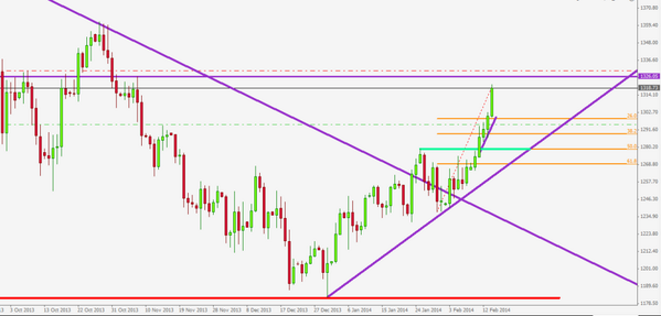 Forex Trend: How To Predict the Forex market in