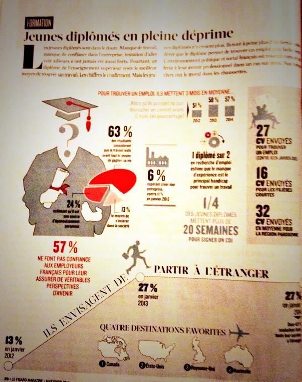 La déprime des jeunes diplômés : 27% souhaitent partir à l'étranger, 57% ne font pas confiance aux employeurs... http://t.co/HFslopUX0P