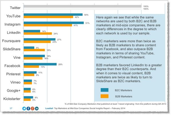 10 Insights on How Top Marketers Use Twitter: http://t.co/YJxwrdZ0DI http://t.co/83VWck2DDS