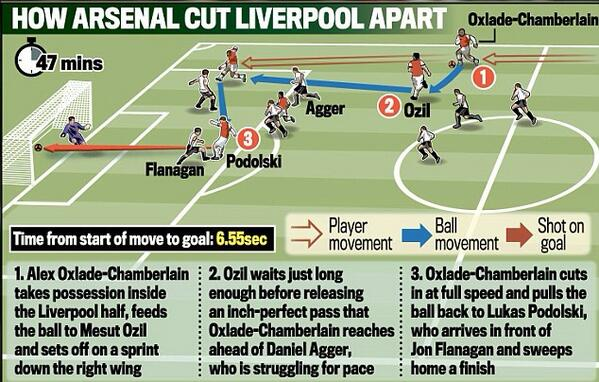 Awesome graphic showing Arsenals 6.55 second move to set up Lukas Podolski to score v Liverpool