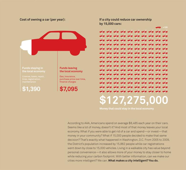 Car Ownership Local Economy