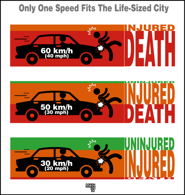 Only One Speed Fits The Life-Sized City
