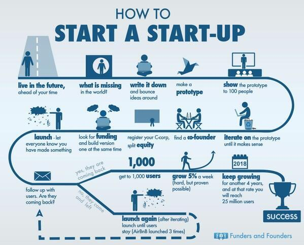 Comment lancer une start-up : http://t.co/rwrqKbBGGP