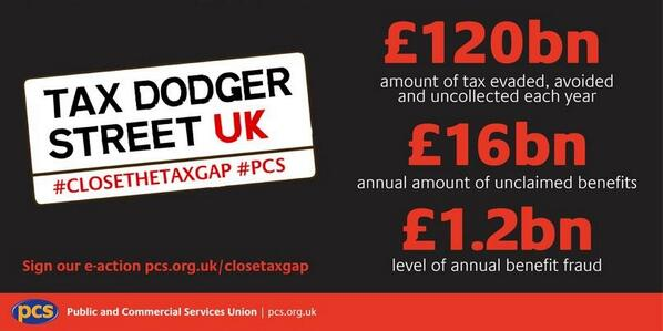 Read the facts: tax dodging 100 times greater than benefit fraud. #closethetaxgap #PCS #Benefitsstreet http://t.co/m2mH6PBOyk