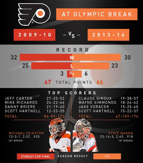 Are there any similarities between the 2009-10 #Flyers and the current team? Hmmm... http://t.co/Pm2c9w6aLE http://t.co/qJLyIxJq0H