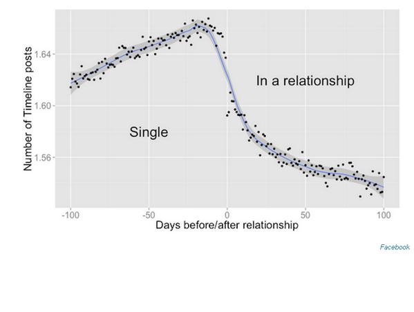 연인관계에 빠지기 전엔 페이스북 포스팅이 증가하다가, 연인관계에 접어들면 페이스북 포스팅이 급감. 이를 이용하면 언제 연인관계에 빠질지 예측도 가능. http://t.co/CFkk0ORhGy http://t.co/h07LjynbYb