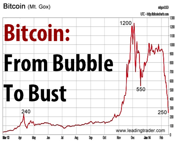 "Is This The End of #Bitcoin or Actually a Big ""Buy"" Opportunity? http://t.co/JwiANJVuAs [article] @LondonLovesBiz http://t.co/Y39bZBapqt"