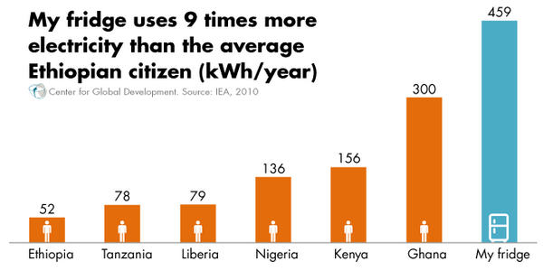 Your fridge vs energy consumption in #PowerAfrica countries: PIC: http://t.co/AxomcVpCEG BLOG: http://t.co/vZyZX0HigO #ElectrifyAfrica