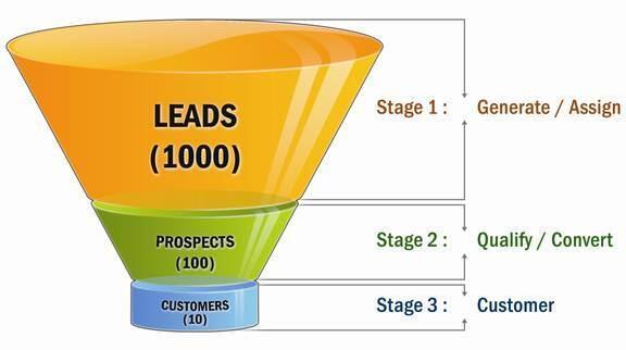 O que são leads e porque se fala tanto deles no marketing digital http://t.co/63u8CJLdZe http://t.co/bRRdZIwza7