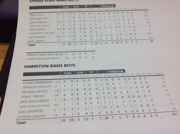 "In te meantime, this is happening here ""@MercSmokinD: Halftime stats http://t.co/fPARr3fO1j"""