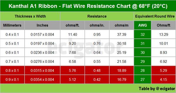 Kanthal a1 wire resistance chart data wiring kanthal wire resistance chart solid graphikworks co rh solid graphikworks co kanthal a1 ohm sub kanthal keyboard keysfo Image collections