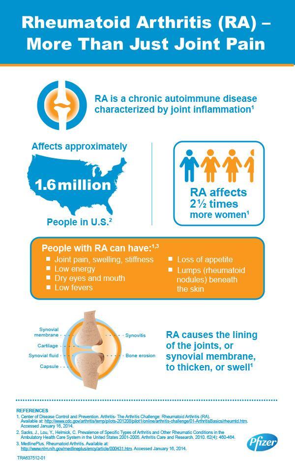 Reumatoid artritisz elleni gyógyszer pfizer. Új gyógyszer az ízületi gyulladás ellen