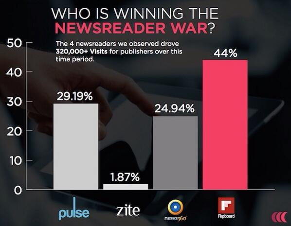 Who is winning the iPad newsreader war? The showdown between Pulse and Flipboard http://t.co/5NASYHgMot via @Onswipe http://t.co/DFeFcJ22sx