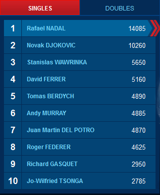 Ranking ATP Top-10